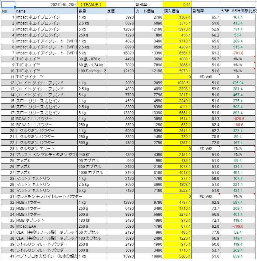 2021年5月28日の価格