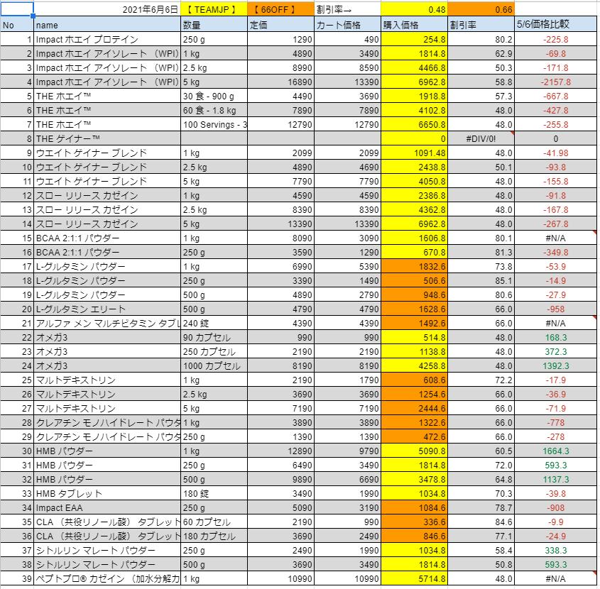 2021年6月6日の価格表