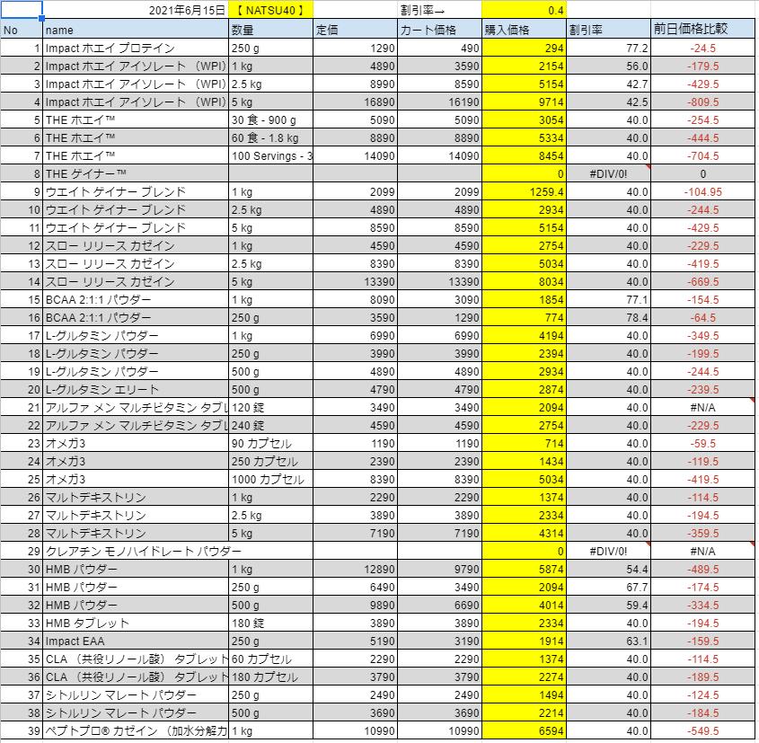2021年6月15日の価格