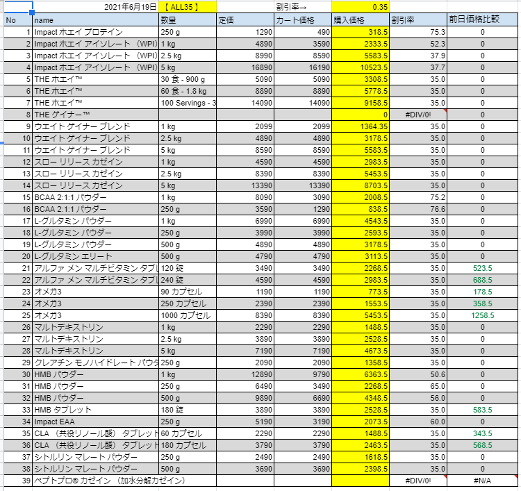 2021年6月19日の価格