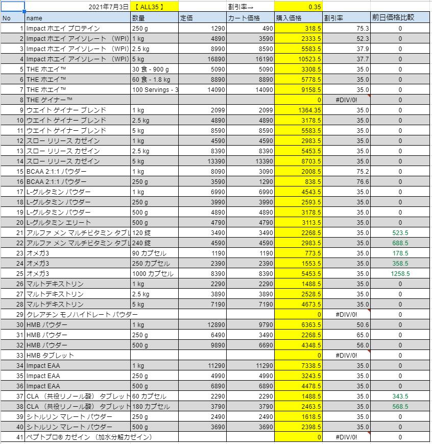 2021年7月3日の価格