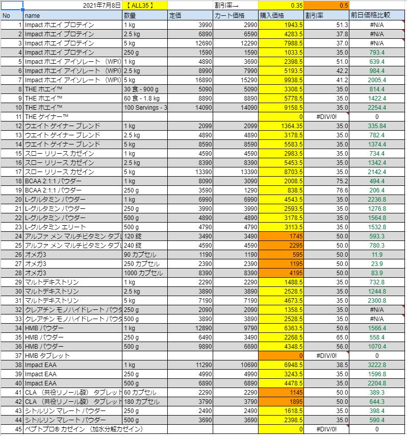 2021年7月8日の価格