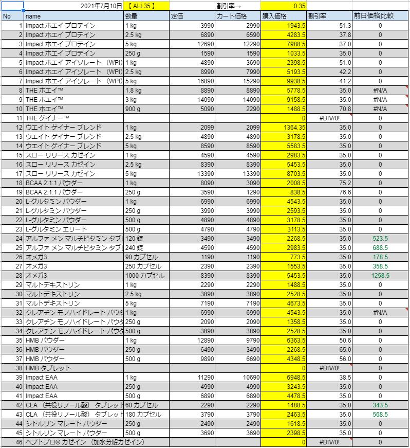 2021年7月10日の価格