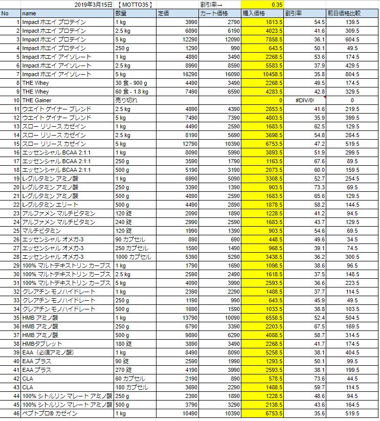 3月15日の価格表