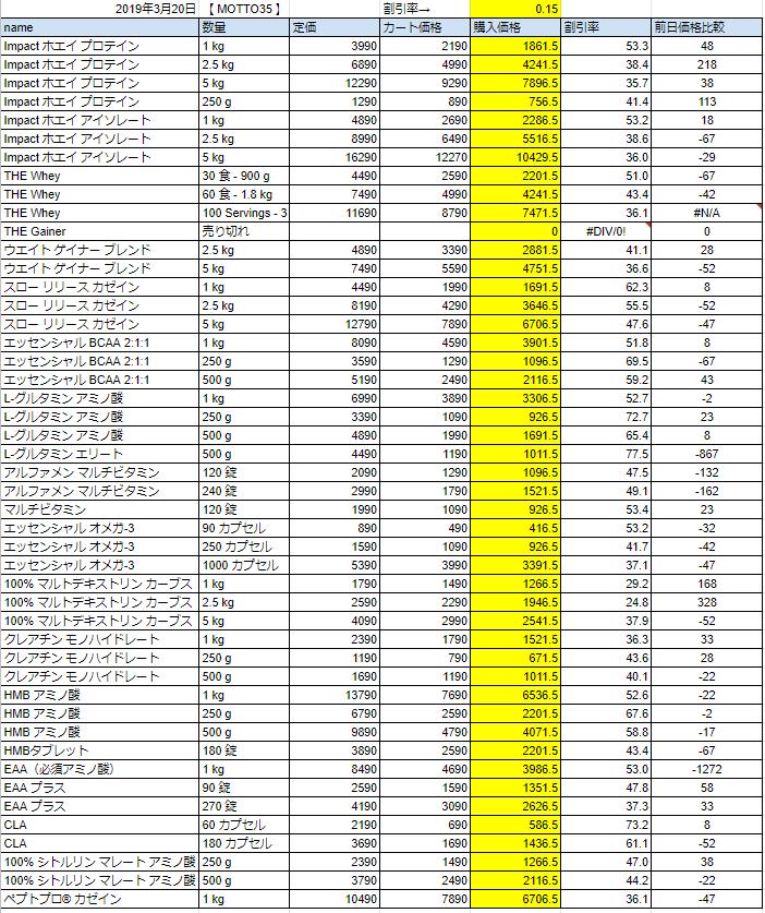 2019年3月20日の価格
