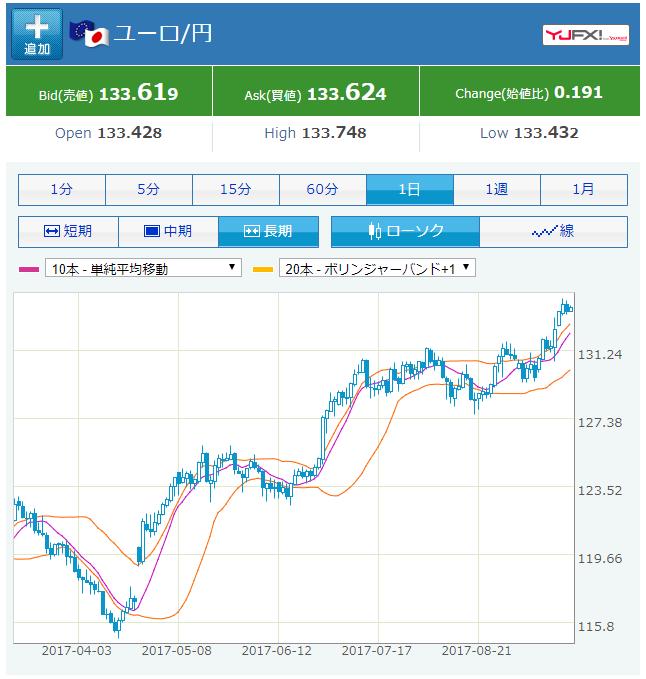 ユーロ円の為替相場