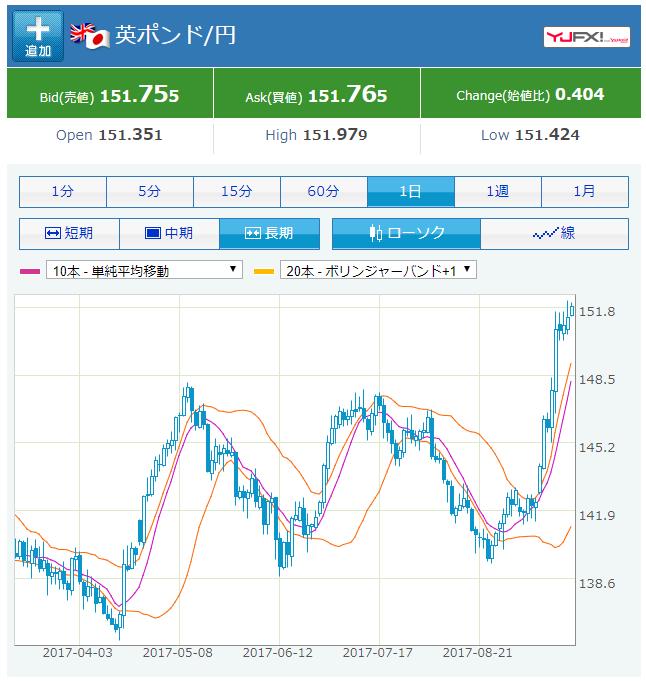 2017年9月21日時点のポンド円相場