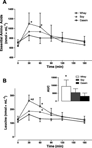 引用:Ingestion of whey hydrolysate, casein, or soy protein isolate: effects on mixed muscle protein synthesis at rest and following resistance exercise in young men