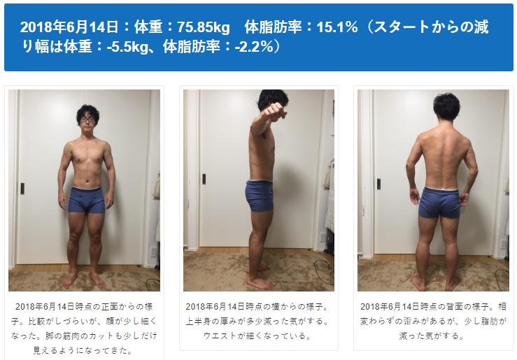 下っ腹の脂肪がなかなか落ちない…減量開始から2か月半経過で体重-5.5kg、体脂肪率-2.2%