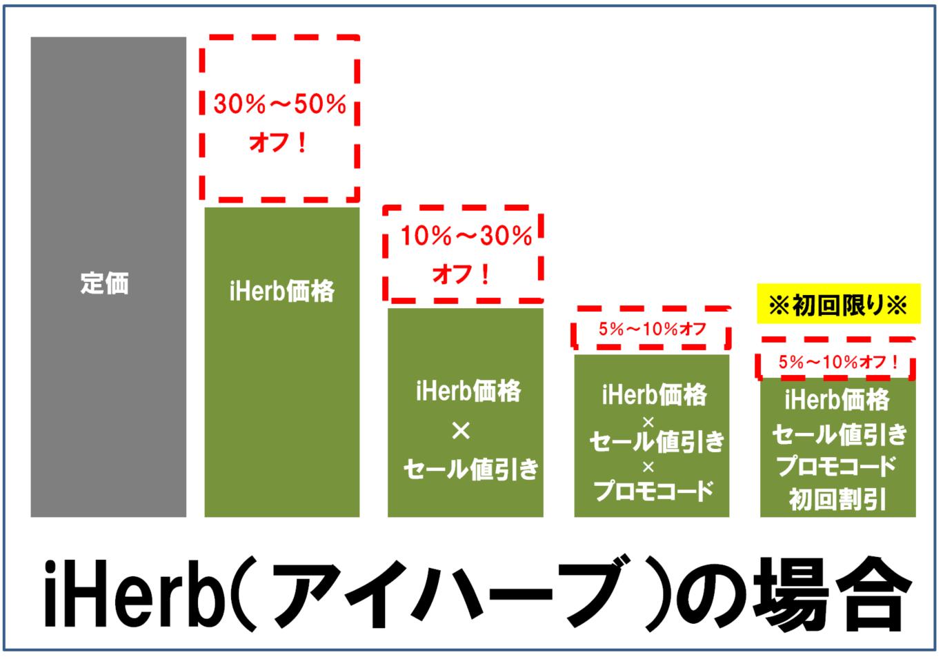 iHerbのセールの仕組み