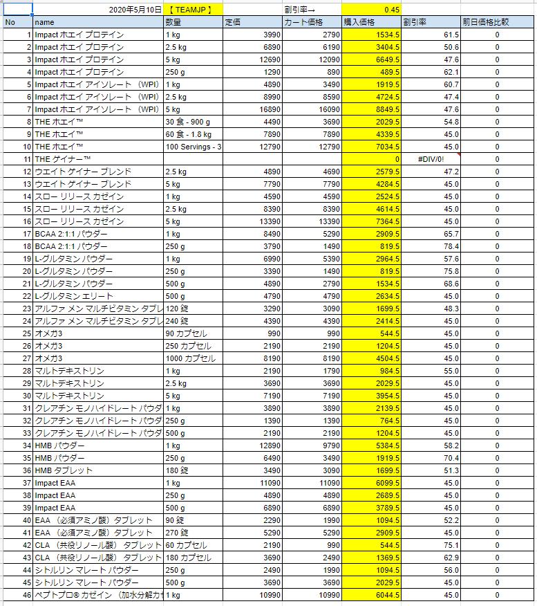 2020年5月10日の価格