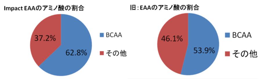 EAAの成分比較