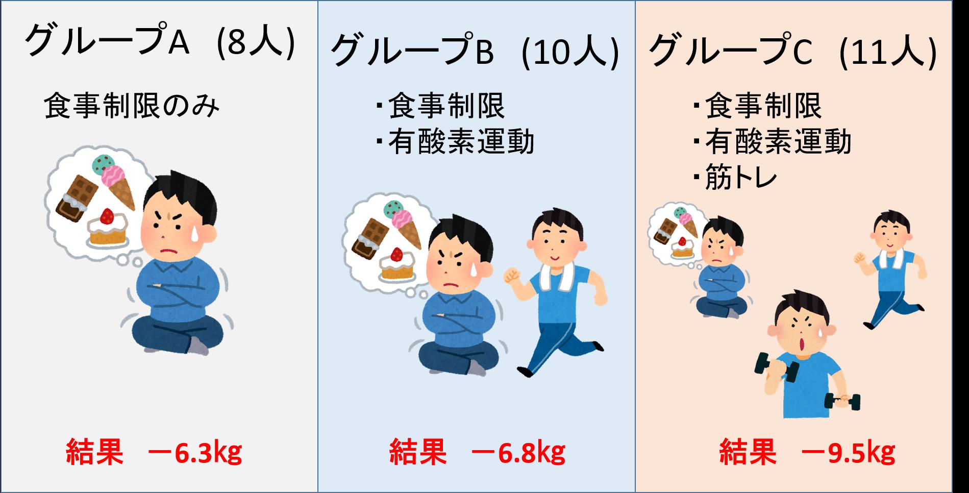 筋トレと有酸素運動、ダイエットに効果的なのはどっち?更に脂肪を落とす方法も解説