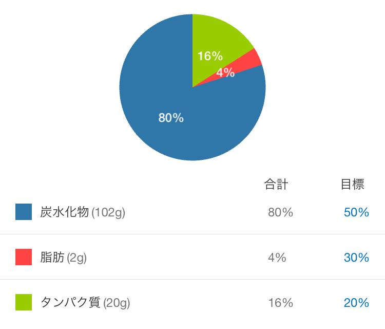 プロテイン桜餅の成分表