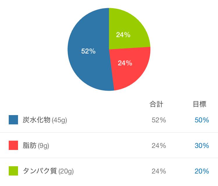 プロテイン蒸しケーキの成分表