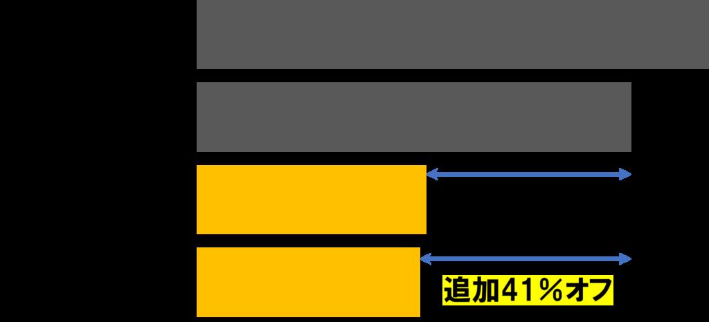 割引システム