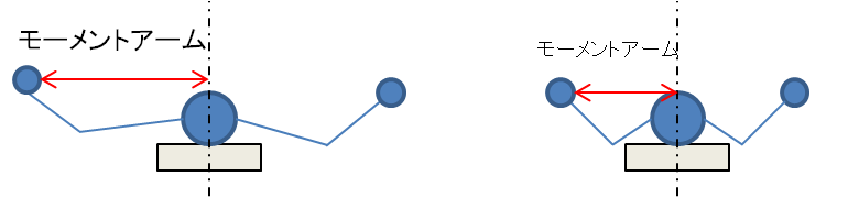 ダンベルフライとモーメントアームの関係。体の中心からダンベルまでの距離がモーメントアーム。これが長いほど強い刺激を入れることができる。