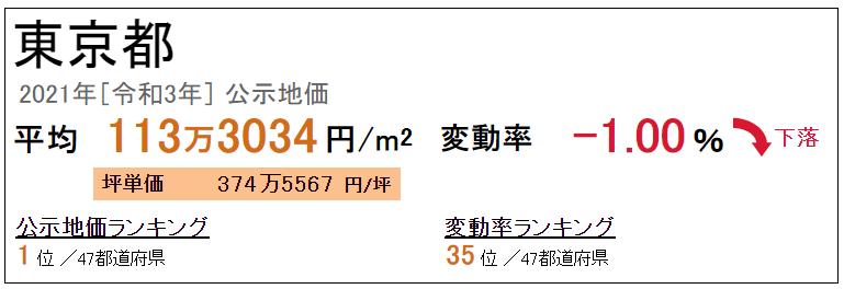 東京都の平均地価