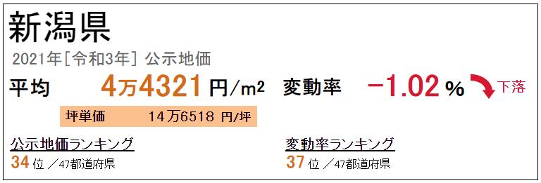 新潟県の平均地価
