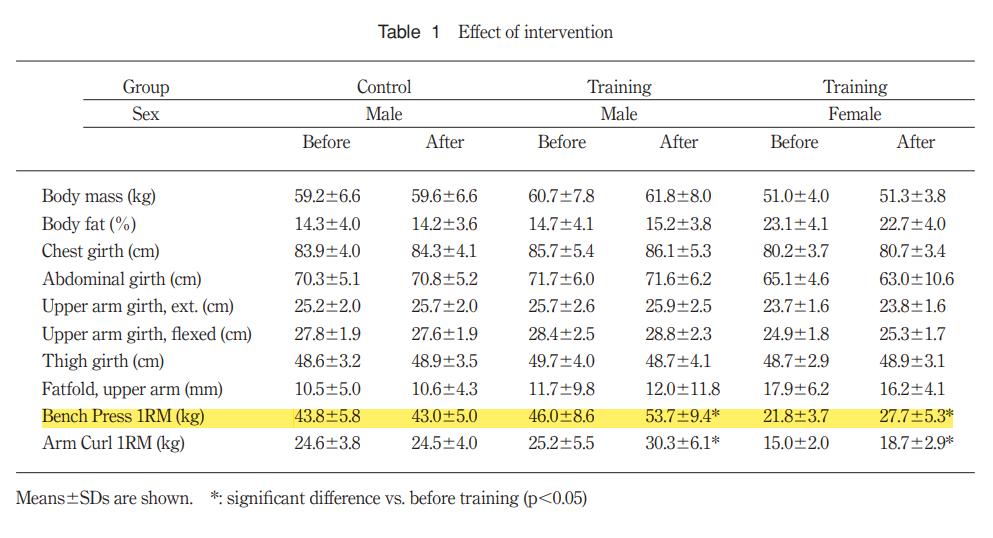 九州大学の研究によるベンチプレスの平均