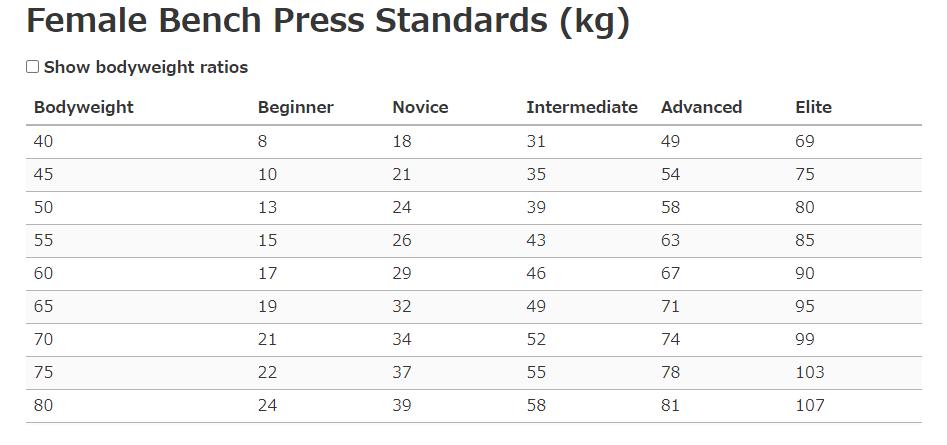 女性の体重別ベンチプレス平均値