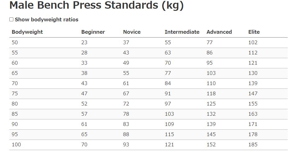 男性の体重別のベンチプレス重量
